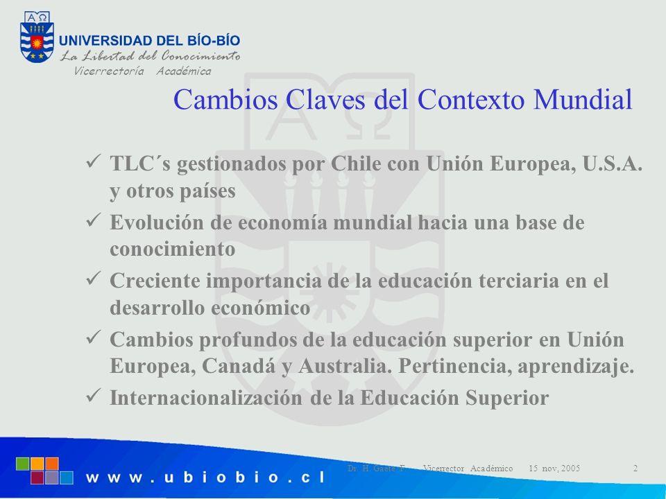 Vicerrectoría Académica Dr. H. Gaete F. Vicerrector Académico 15 nov, 20052 Cambios Claves del Contexto Mundial TLC´s gestionados por Chile con Unión