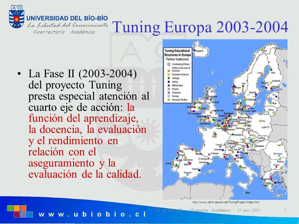 Vicerrectoría Académica Dr. H. Gaete F. Vicerrector Académico 15 nov, 20055 Tuning Europa 2003-2004 La Fase II (2003-2004) del proyecto Tuning presta
