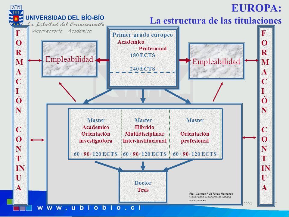 Vicerrectoría Académica Dr. H. Gaete F. Vicerrector Académico 15 nov, 20057 EUROPA: La estructura de las titulaciones Master Híbrido Multidisciplinar