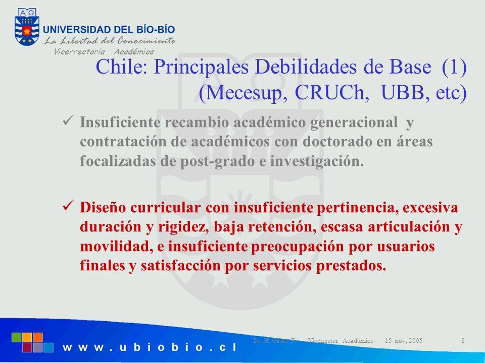 Vicerrectoría Académica Dr. H. Gaete F. Vicerrector Académico 15 nov, 20058 Chile: Principales Debilidades de Base (1) (Mecesup, CRUCh, UBB, etc) Insu