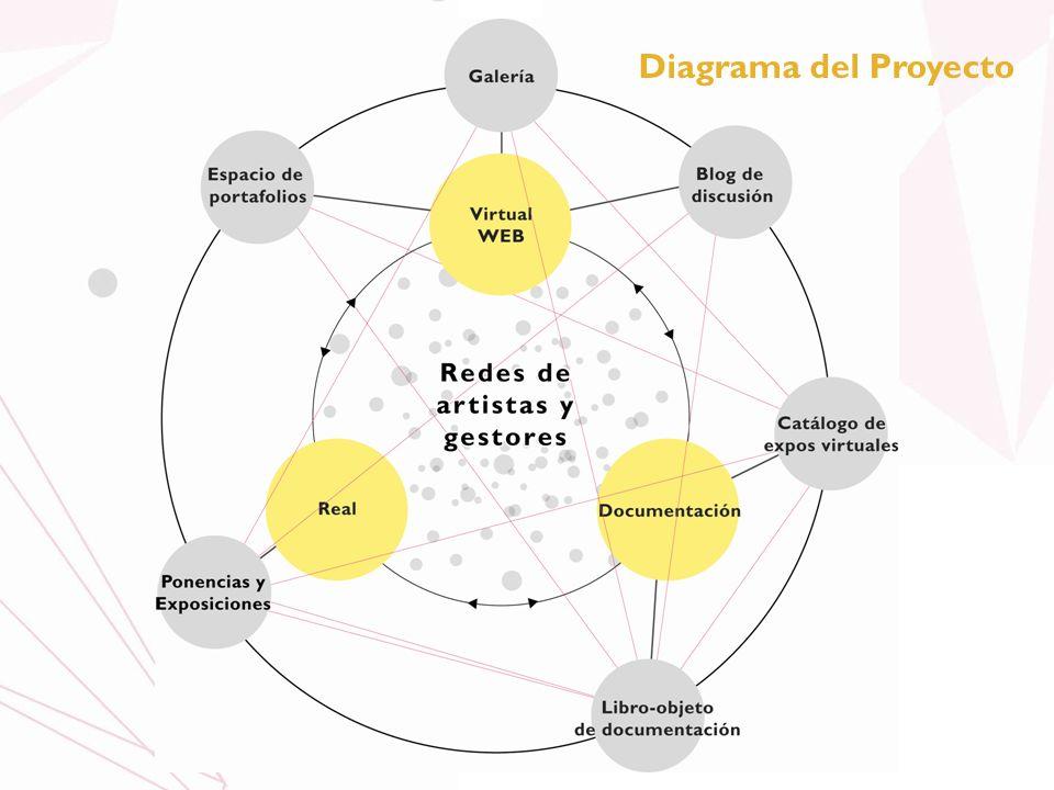 Diagrama del Proyecto
