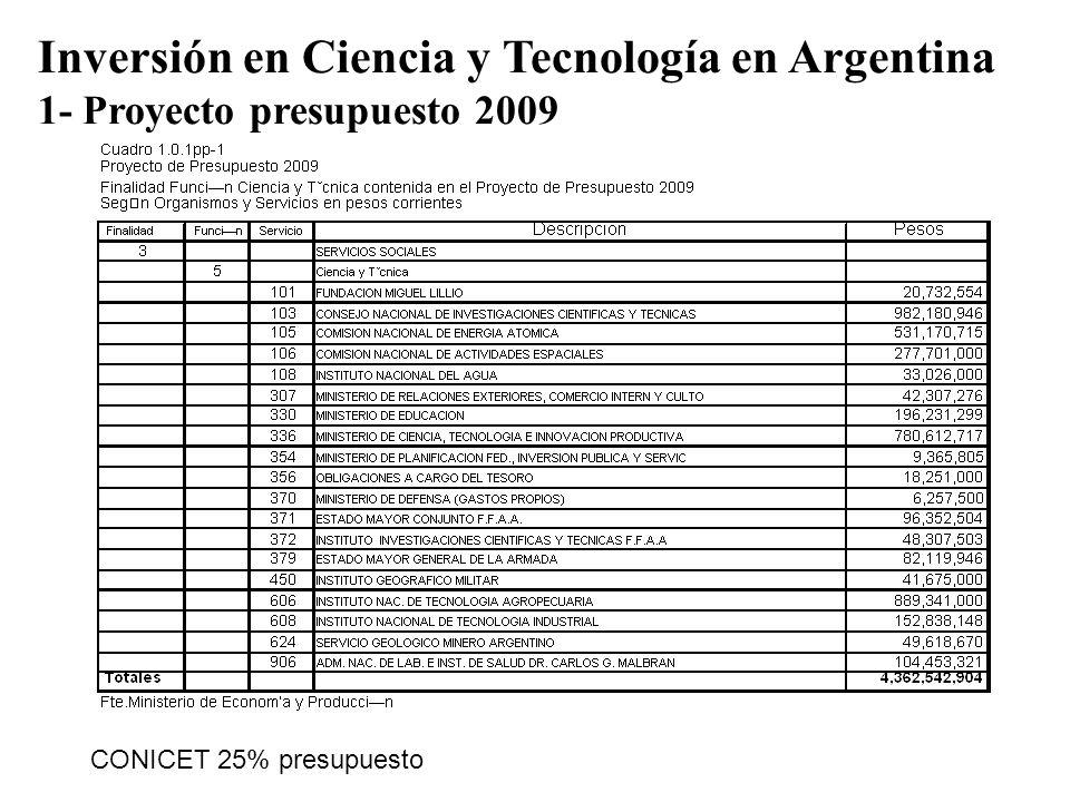 Inversión en Ciencia y Tecnología en Argentina 1- Proyecto presupuesto 2009 CONICET 25% presupuesto