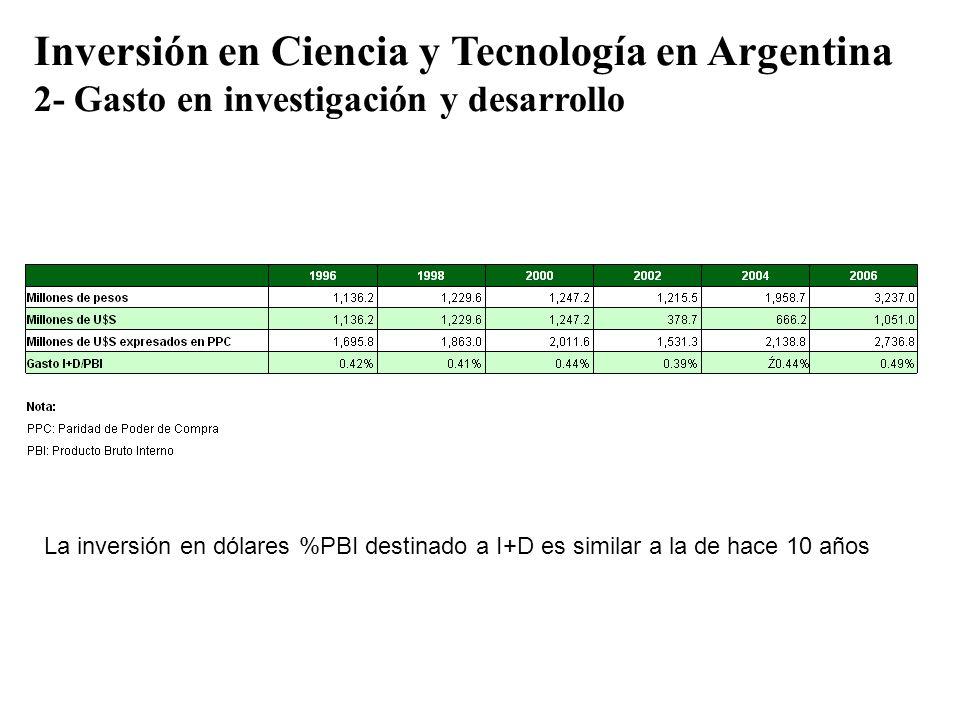 Inversión en Ciencia y Tecnología en Argentina 2- Gasto en investigación y desarrollo La inversión en dólares %PBI destinado a I+D es similar a la de
