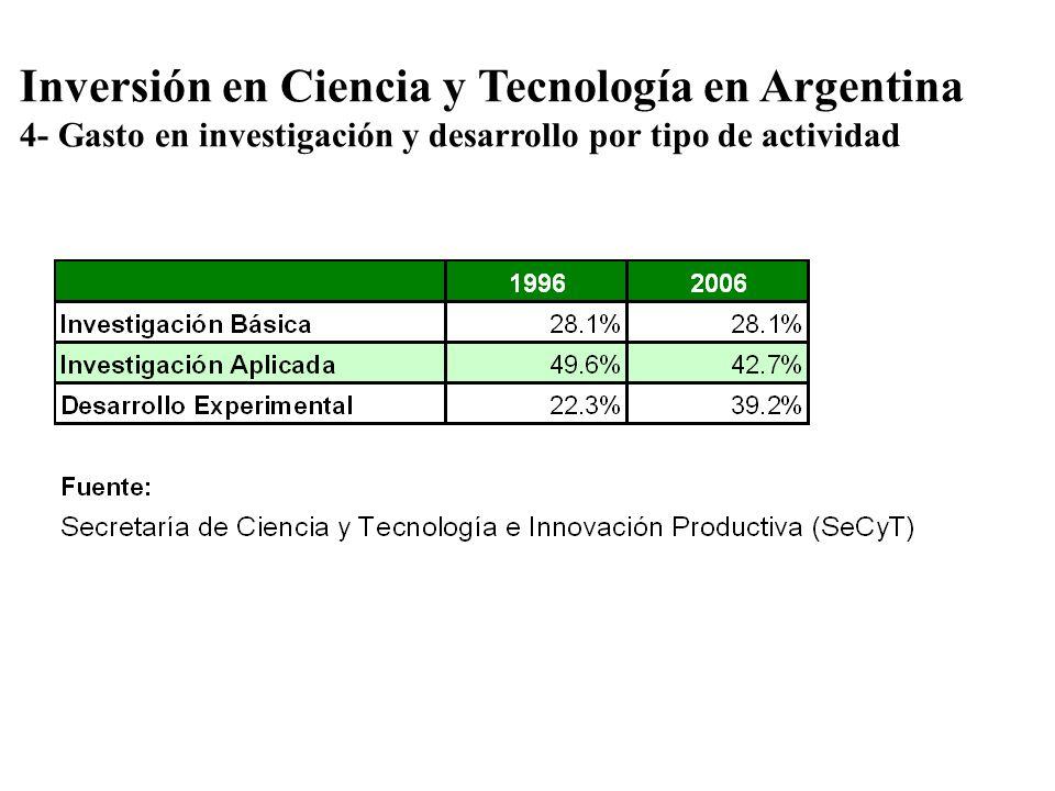 Inversión en Ciencia y Tecnología en Argentina 4- Gasto en investigación y desarrollo por tipo de actividad