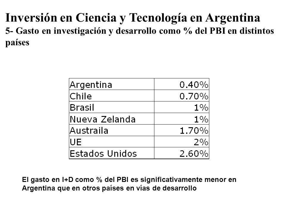 Inversión en Ciencia y Tecnología en Argentina 5- Gasto en investigación y desarrollo como % del PBI en distintos países El gasto en I+D como % del PB