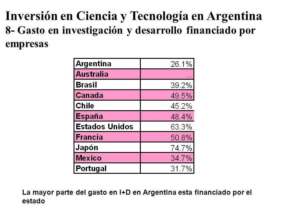 Inversión en Ciencia y Tecnología en Argentina 8- Gasto en investigación y desarrollo financiado por empresas La mayor parte del gasto en I+D en Argen