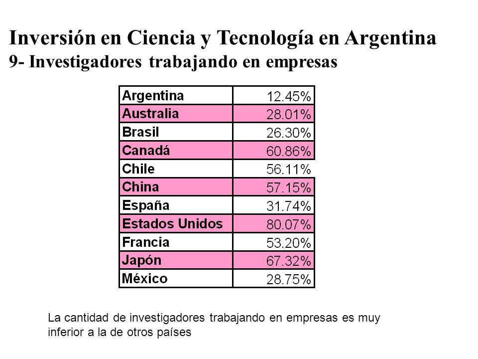 Inversión en Ciencia y Tecnología en Argentina 9- Investigadores trabajando en empresas La cantidad de investigadores trabajando en empresas es muy in