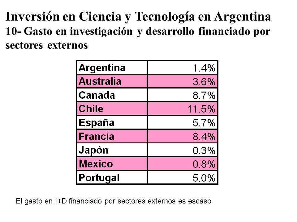 Inversión en Ciencia y Tecnología en Argentina 10- Gasto en investigación y desarrollo financiado por sectores externos El gasto en I+D financiado por