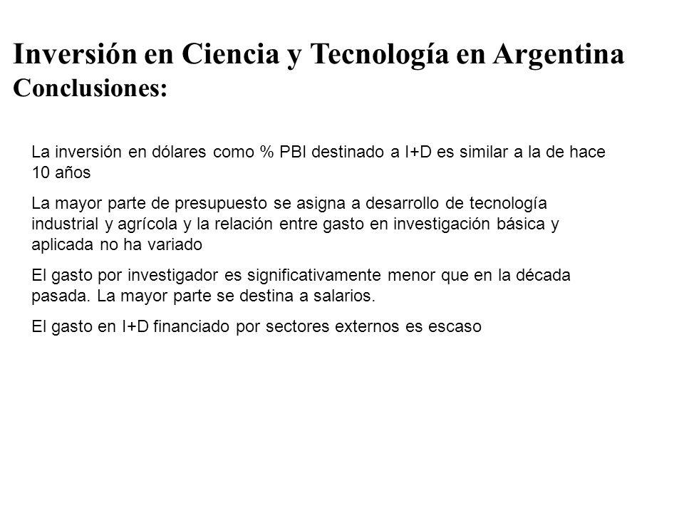 Inversión en Ciencia y Tecnología en Argentina Conclusiones: La inversión en dólares como % PBI destinado a I+D es similar a la de hace 10 años La may