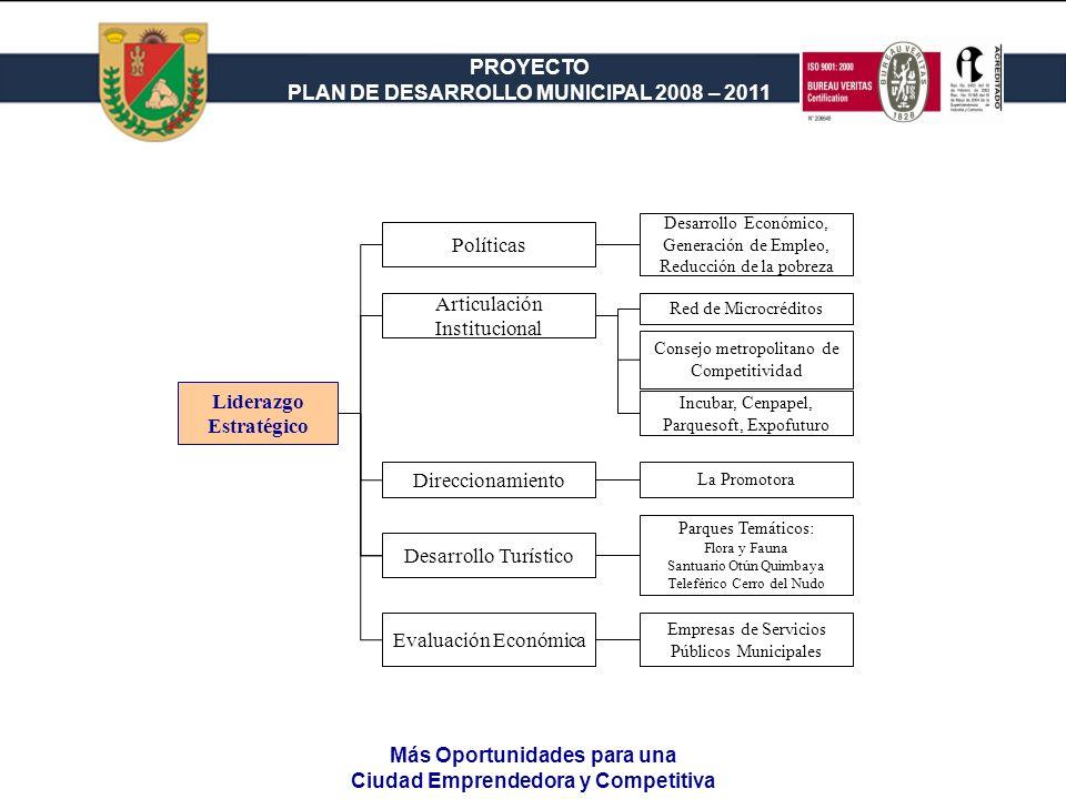PROYECTO PLAN DE DESARROLLO MUNICIPAL 2008 – 2011 Liderazgo Estratégico Desarrollo Turístico Parques Temáticos: Flora y Fauna Santuario Otún Quimbaya