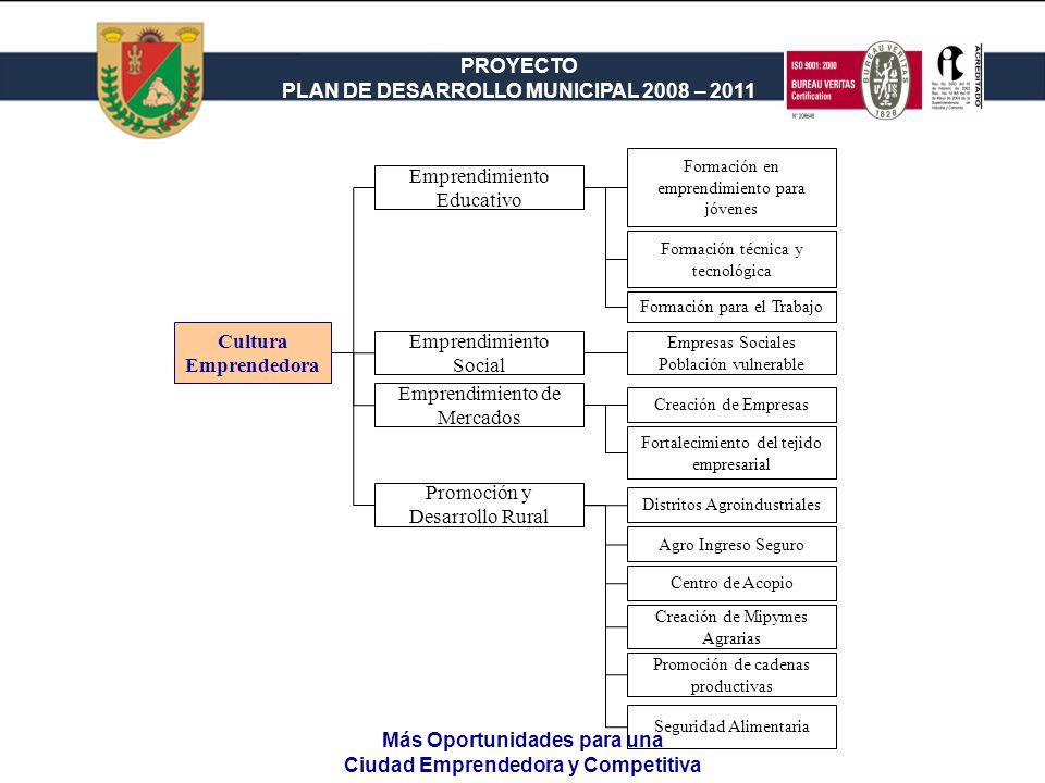 PROYECTO PLAN DE DESARROLLO MUNICIPAL 2008 – 2011 Más Oportunidades para una Ciudad Emprendedora y Competitiva Cultura Emprendedora Emprendimiento Edu