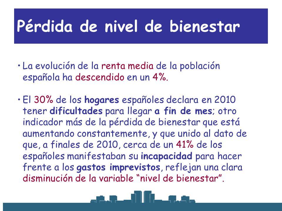 Pérdida de nivel de bienestar La evolución de la renta media de la población española ha descendido en un 4%. El 30% de los hogares españoles declara