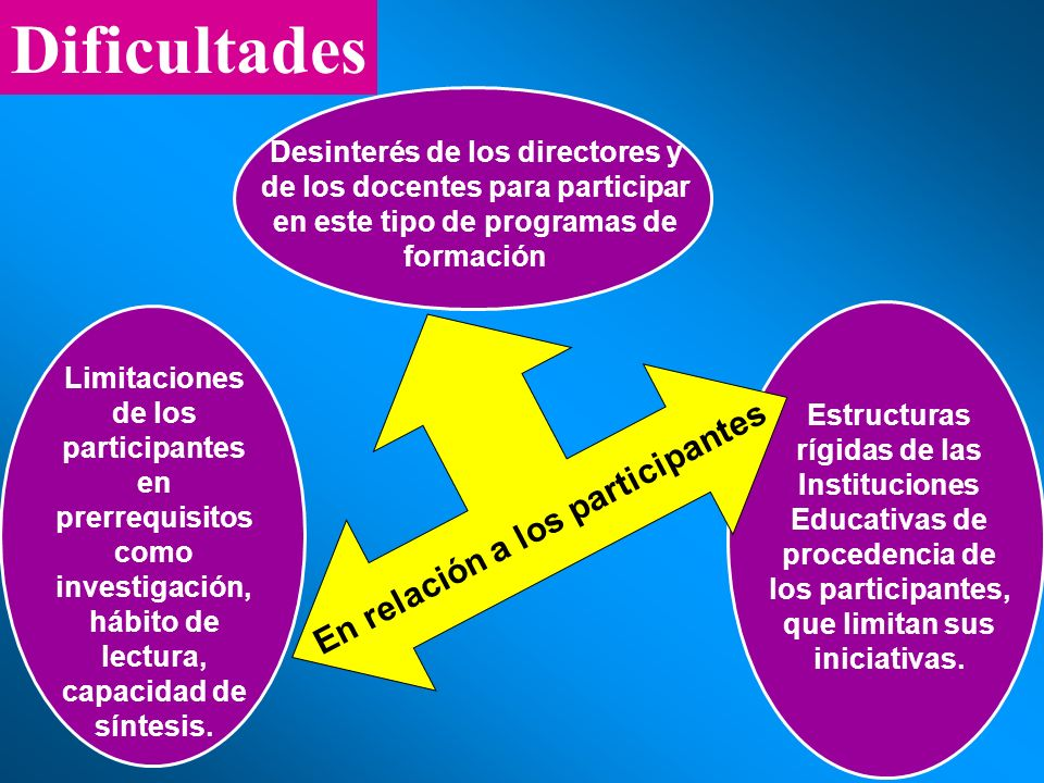 Limitaciones de los participantes en prerrequisitos como investigación, hábito de lectura, capacidad de síntesis. Estructuras rígidas de las Instituci