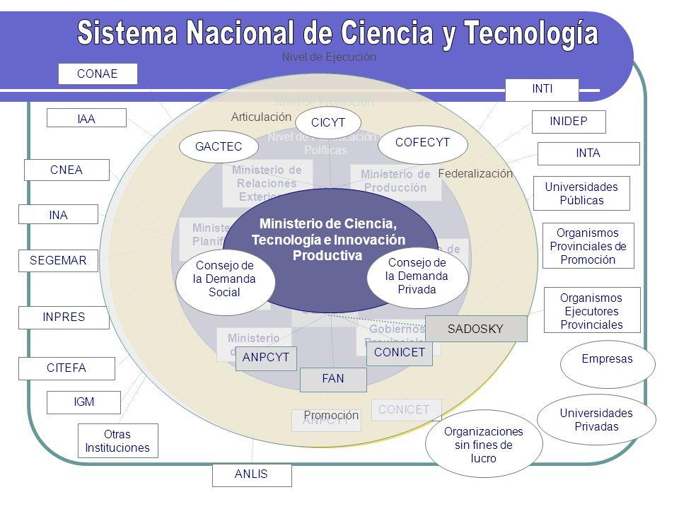 Nivel de Ejecución Nivel de Planificación y Políticas Nivel de Promoción CONAE IAA SEGEMAR CNEA INPRES INA CITEFA IGM Otras Instituciones ANLIS Univer