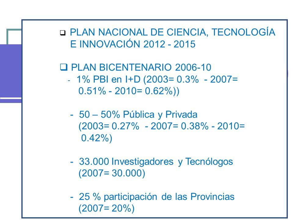 PLAN NACIONAL DE CIENCIA, TECNOLOGÍA E INNOVACIÓN 2012 - 2015 PLAN BICENTENARIO 2006-10 - 1% PBI en I+D (2003= 0.3% - 2007= 0.51% - 2010= 0.62%)) - 50 – 50% Pública y Privada (2003= 0.27% - 2007= 0.38% - 2010= 0.42%) - 33.000 Investigadores y Tecnólogos (2007= 30.000) - 25 % participación de las Provincias (2007= 20%)