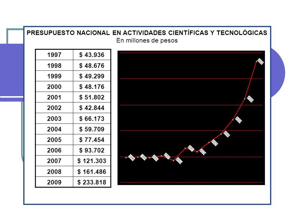 1997$ 43.936 1998$ 48.676 1999$ 49.299 2000$ 48.176 2001$ 51.802 2002$ 42.844 2003$ 66.173 2004$ 59.709 2005$ 77.454 2006$ 93.702 2007$ 121.303 2008$ 161.486 2009$ 233.818 PRESUPUESTO NACIONAL EN ACTIVIDADES CIENTÍFICAS Y TECNOLÓGICAS En millones de pesos