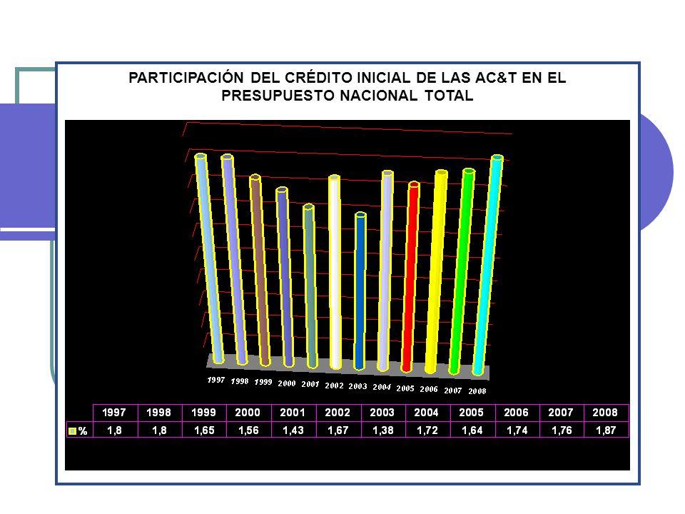 PARTICIPACIÓN DEL CRÉDITO INICIAL DE LAS AC&T EN EL PRESUPUESTO NACIONAL TOTAL