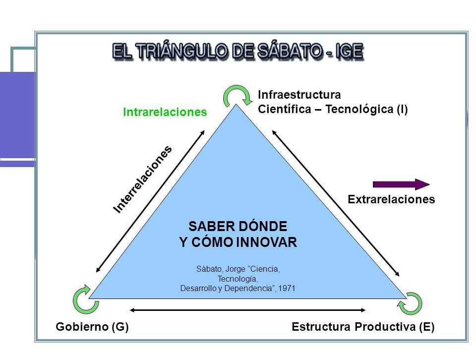 SABER DÓNDE Y CÓMO INNOVAR Sábato, Jorge Ciencia, Tecnología, Desarrollo y Dependencia, 1971 Extrarelaciones Infraestructura Científica – Tecnológica (I) Gobierno (G)Estructura Productiva (E) Intrarelaciones Interrelaciones