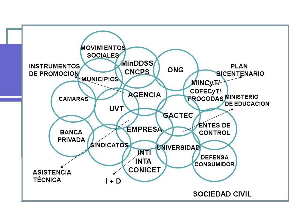 EMPRESA MUNICIPIOS BANCA PRIVADA ENTES DE CONTROL ONG MINCyT/ COFECyT/ PROCODAS DEFENSA CONSUMIDOR GACTEC UNIVERSIDAD INTI INTA CONICET SINDICATOS CAMARAS UVT AGENCIA SOCIEDAD CIVIL I + D ASISTENCIA TÉCNICA INSTRUMENTOS DE PROMOCION PLAN BICENTENARIO MINISTERIO DE EDUCACION MinDDSS CNCPS MOVIMIENTOS SOCIALES