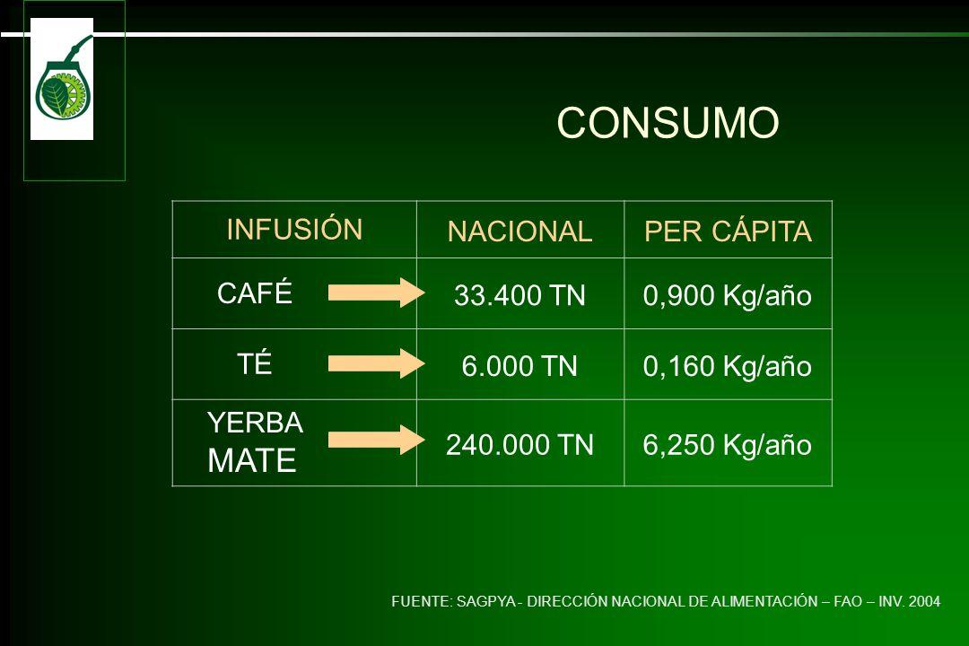 INFUSIÓN NACIONALPER CÁPITA CAFÉ 33.400 TN0,900 Kg/año TÉ 6.000 TN0,160 Kg/año YERBA MATE 240.000 TN6,250 Kg/año CONSUMO FUENTE: SAGPYA - DIRECCIÓN NACIONAL DE ALIMENTACIÓN – FAO – INV.