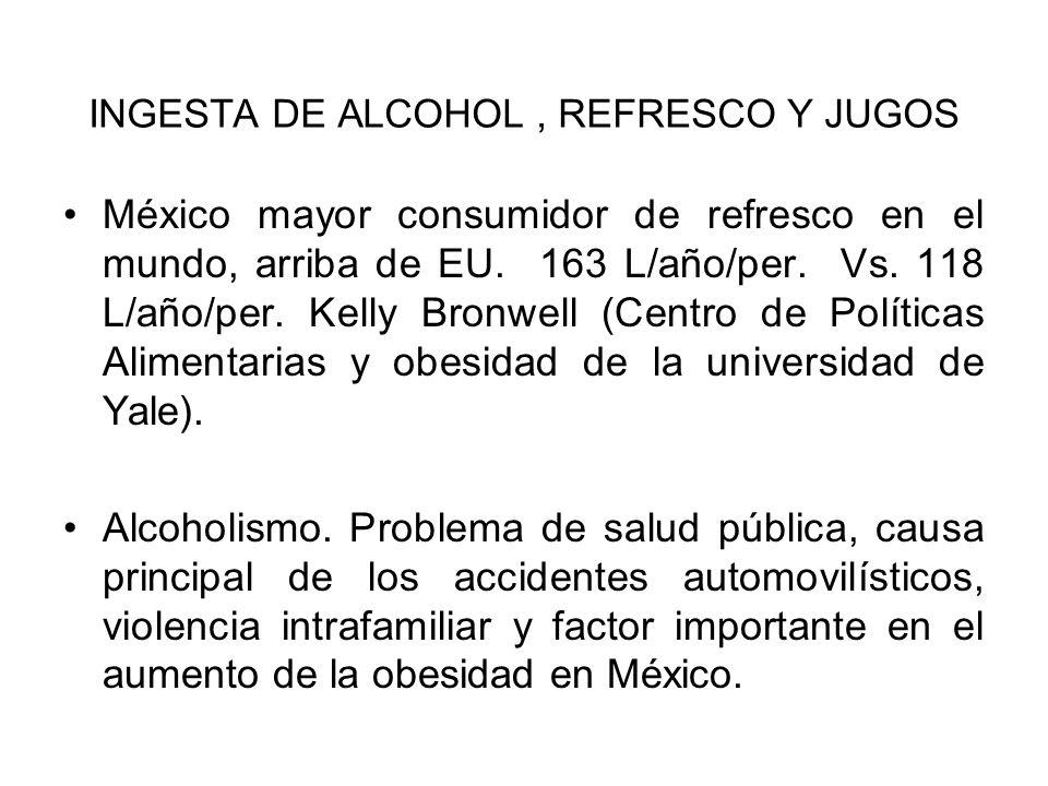 INGESTA DE ALCOHOL, REFRESCO Y JUGOS México mayor consumidor de refresco en el mundo, arriba de EU. 163 L/año/per. Vs. 118 L/año/per. Kelly Bronwell (
