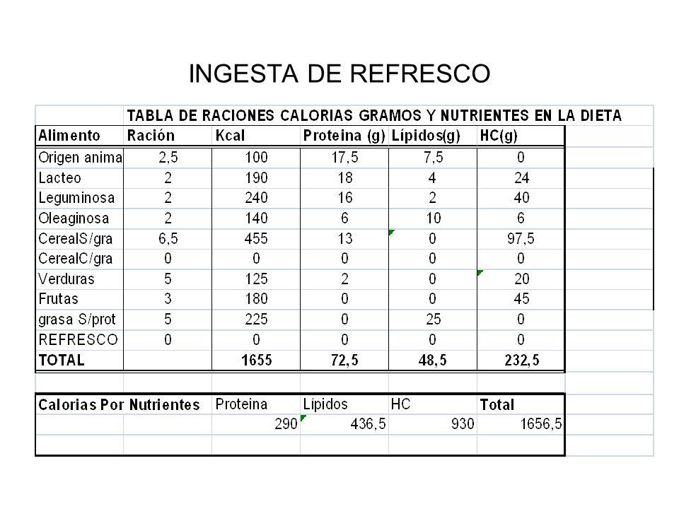 INGESTA DE REFRESCO