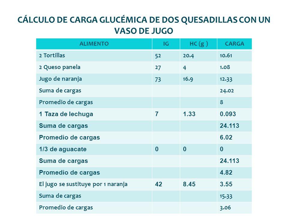 CÁLCULO DE CARGA GLUCÉMICA DE DOS QUESADILLAS CON UN VASO DE JUGO ALIMENTOIGHC (g )CARGA 2 Tortillas5220.410.61 2 Queso panela2741.08 Jugo de naranja7