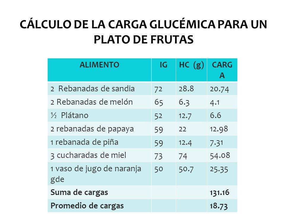 CÁLCULO DE LA CARGA GLUCÉMICA PARA UN PLATO DE FRUTAS ALIMENTOIGHC (g)CARG A 2 Rebanadas de sandia7228.820.74 2 Rebanadas de melón656.34.1 ½ Plátano52