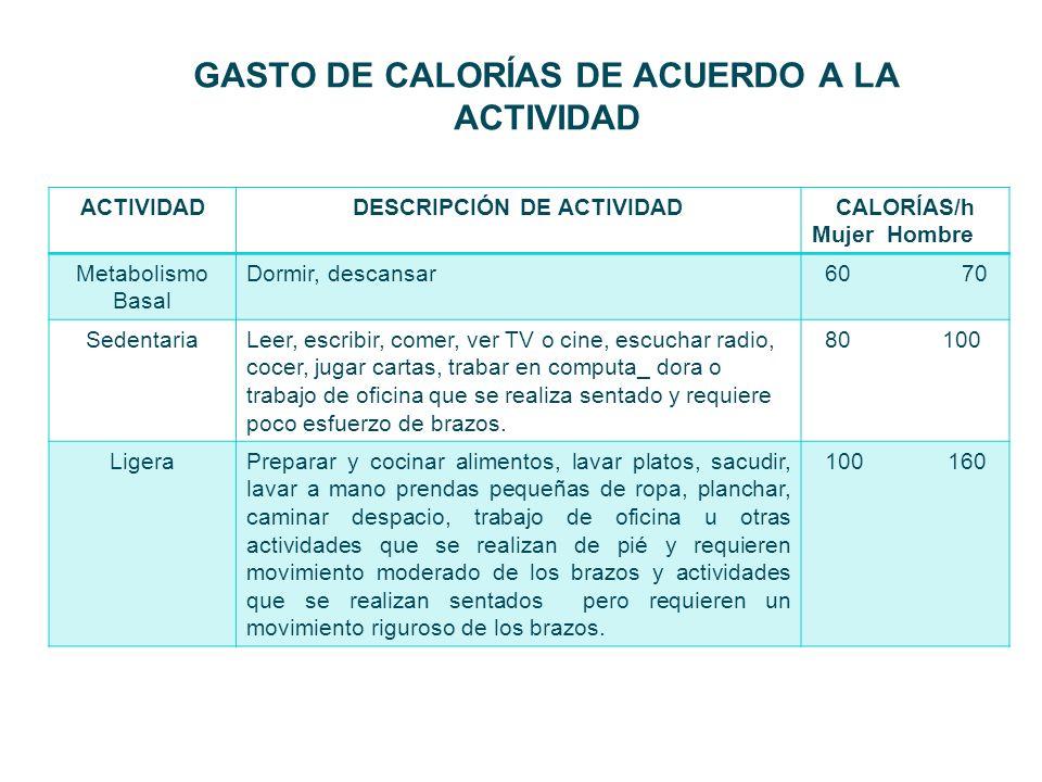 GASTO DE CALORÍAS DE ACUERDO A LA ACTIVIDAD ACTIVIDADDESCRIPCIÓN DE ACTIVIDADCALORÍAS/h Mujer Hombre Metabolismo Basal Dormir, descansar 60 70 Sedenta