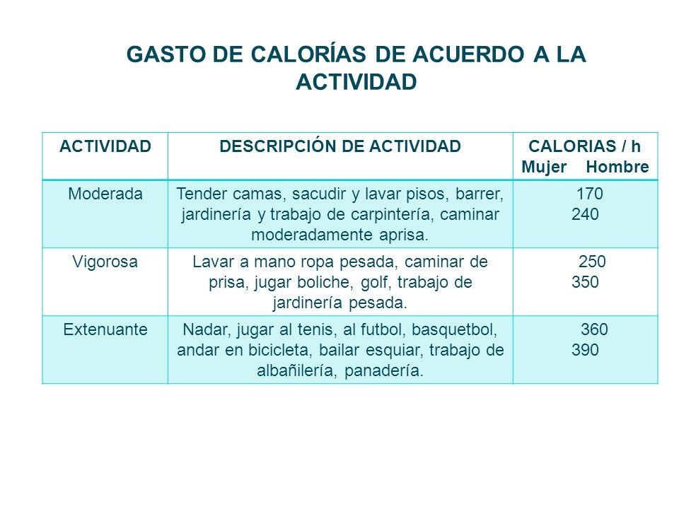 GASTO DE CALORÍAS DE ACUERDO A LA ACTIVIDAD ACTIVIDADDESCRIPCIÓN DE ACTIVIDADCALORIAS / h Mujer Hombre ModeradaTender camas, sacudir y lavar pisos, ba