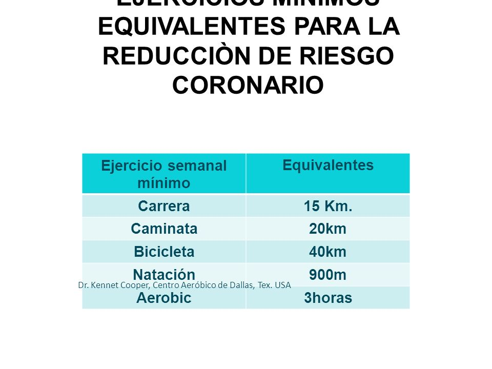 EJERCICIOS MÌNIMOS EQUIVALENTES PARA LA REDUCCIÒN DE RIESGO CORONARIO Ejercicio semanal mínimo Equivalentes Carrera15 Km. Caminata20km Bicicleta40km N