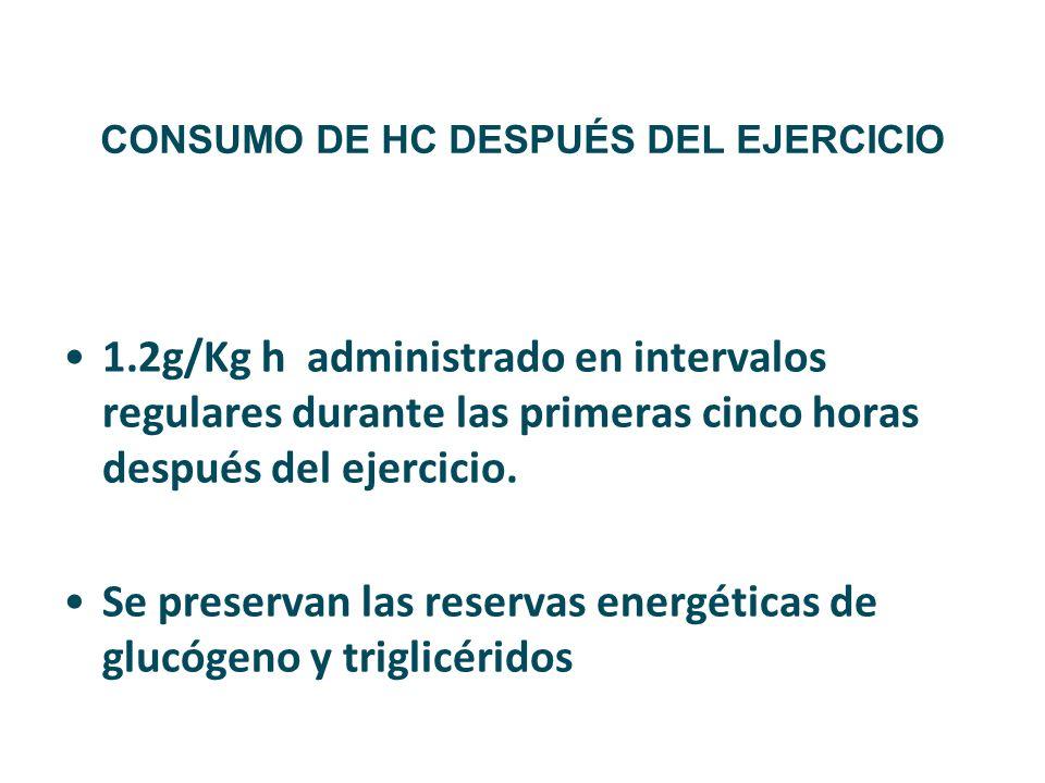 CONSUMO DE HC DESPUÉS DEL EJERCICIO 1.2g/Kg h administrado en intervalos regulares durante las primeras cinco horas después del ejercicio. Se preserva