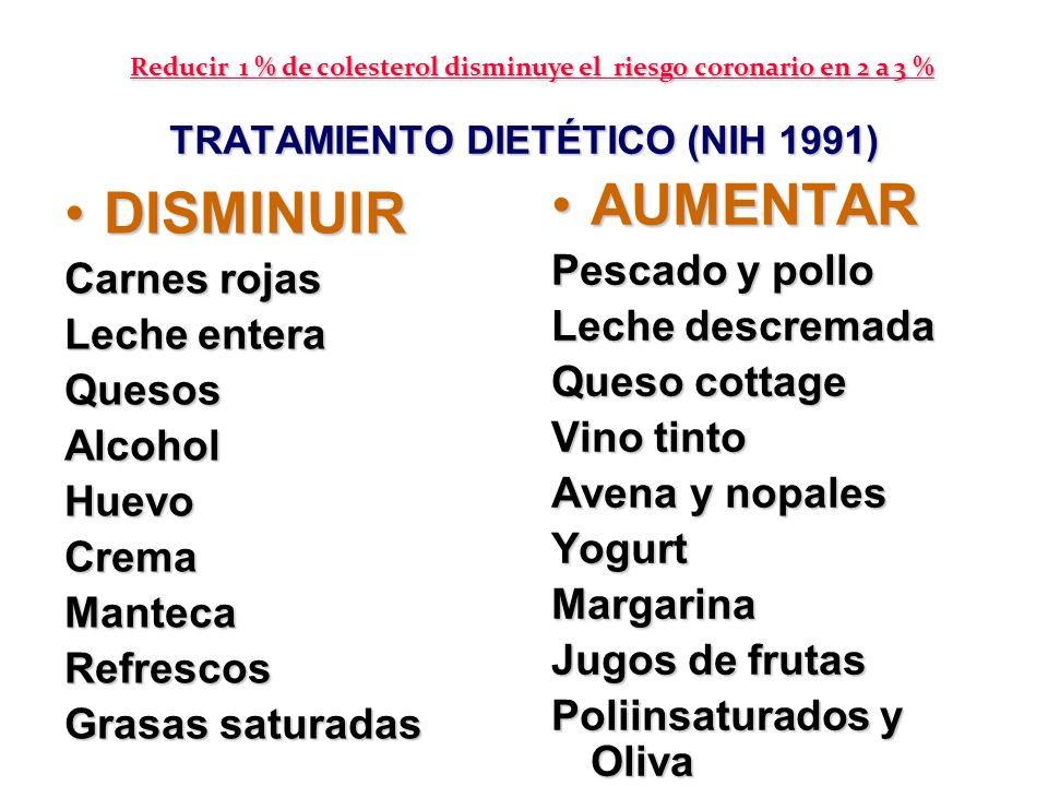 TRATAMIENTO DIETÉTICO (NIH 1991) DISMINUIRDISMINUIR Carnes rojas Leche entera QuesosAlcoholHuevoCremaMantecaRefrescos Grasas saturadas AUMENTARAUMENTA