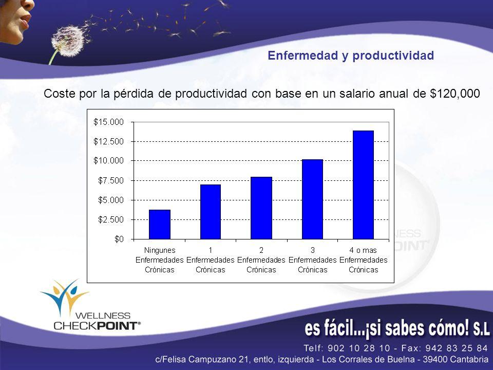 Enfermedad y productividad Coste por la pérdida de productividad con base en un salario anual de $120,000