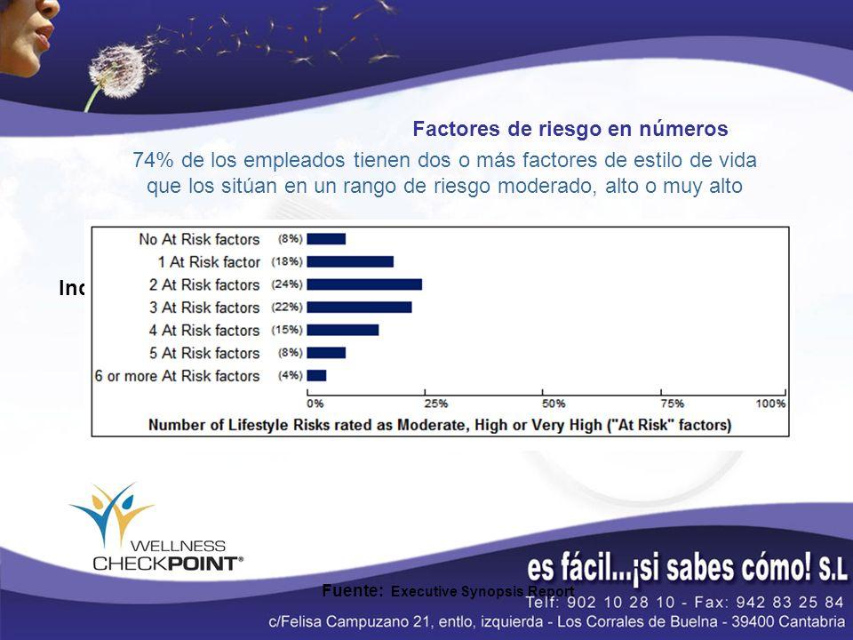 Factores de riesgo en números Fuente: Executive Synopsis Report Industrial Sector Benchmark 74% de los empleados tienen dos o más factores de estilo d
