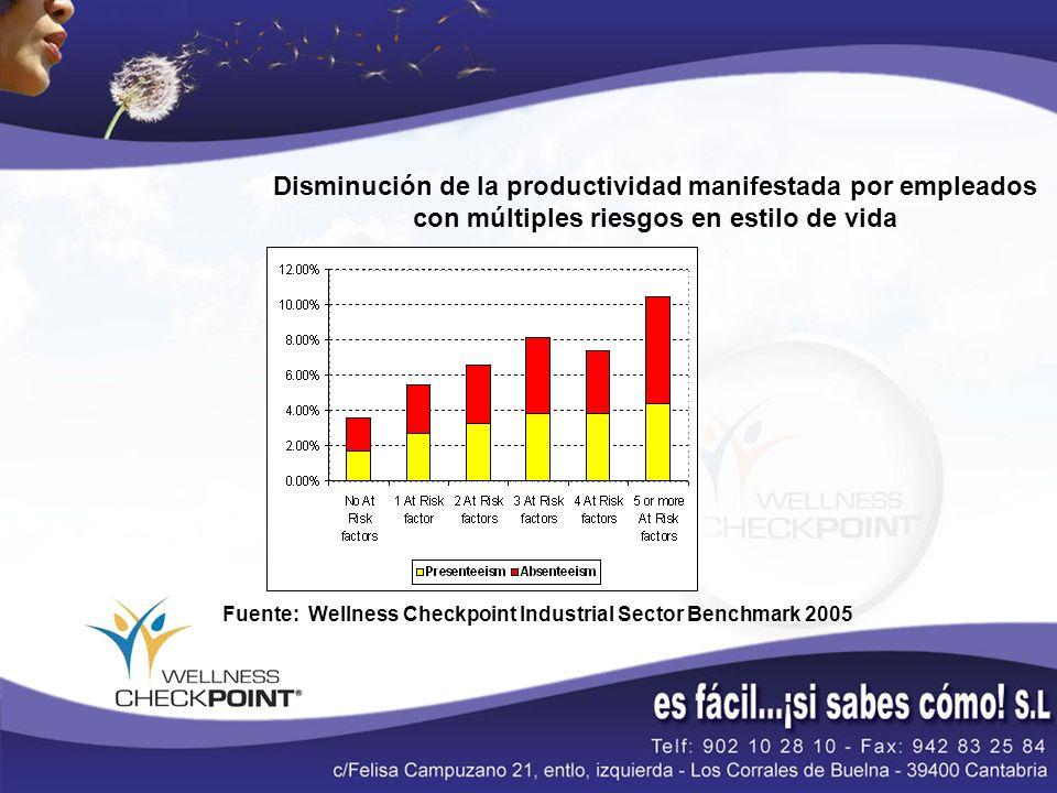 Fuente: Wellness Checkpoint Industrial Sector Benchmark 2005 Disminución de la productividad manifestada por empleados con múltiples riesgos en estilo