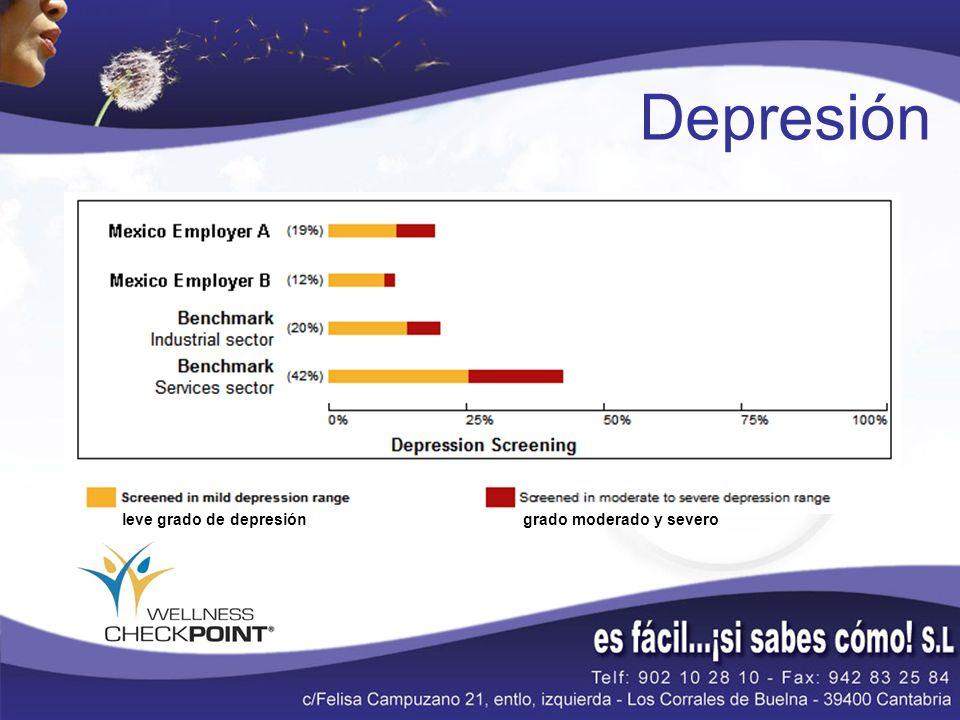 Depresión leve grado de depresióngrado moderado y severo