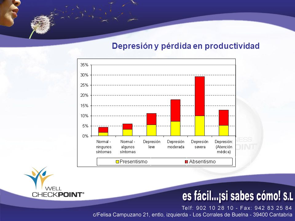 Depresión y pérdida en productividad PresentismoAbsentismo