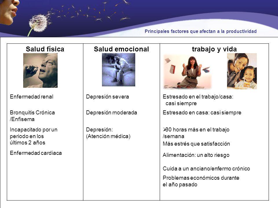 Salud físicaSalud emocionaltrabajo y vida Enfermedad renalDepresión severaEstresado en el trabajo/casa: casi siempre Bronquitis Crónica /Enfisema Depr