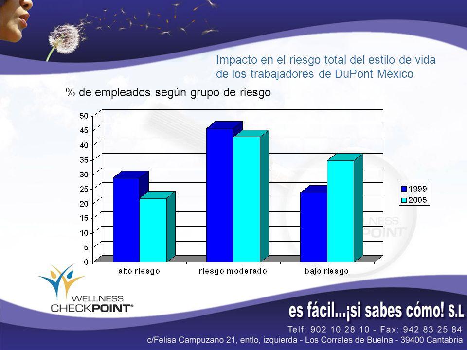 % de empleados según grupo de riesgo Impacto en el riesgo total del estilo de vida de los trabajadores de DuPont México