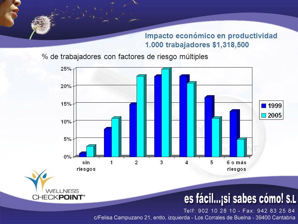 % de trabajadores con factores de riesgo múltiples Impacto económico en productividad 1.000 trabajadores $1,318,500