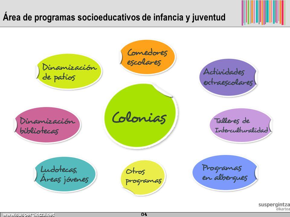 Área de programas socioeducativos de infancia y juventud www.suspergintza.net 04