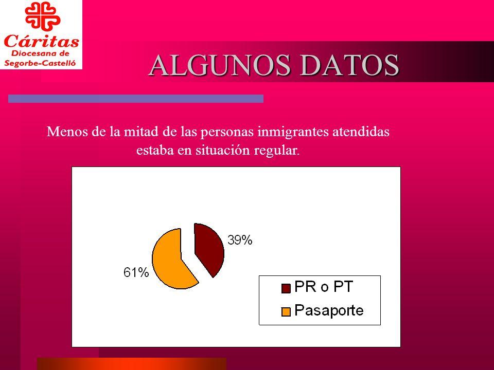 ALGUNOS DATOS Menos de la mitad de las personas inmigrantes atendidas estaba en situación regular.