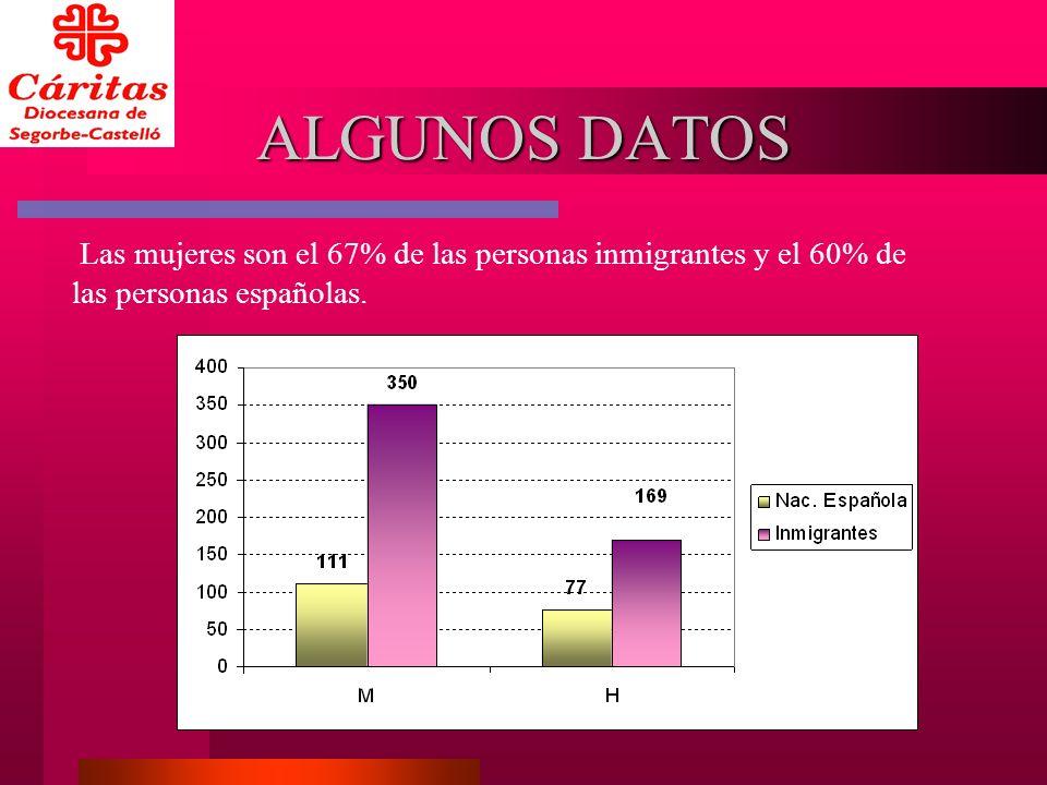 ALGUNOS DATOS Las mujeres son el 67% de las personas inmigrantes y el 60% de las personas españolas.