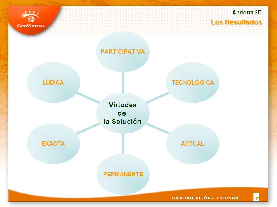 Andorra 3D Los Resultados C O M U N I C A C I Ó N - T U R I S M O 17 Virtudes de la Solución PARTICIPATIVATECNOLÓGICAACTUALPERMANENTEEXACTALÚDICA