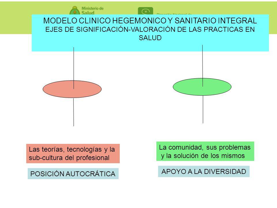 MODELO CLINICO HEGEMONICO Y SANITARIO INTEGRAL EJES DE SIGNIFICACIÓN-VALORACIÓN DE LAS PRACTICAS EN SALUD Las teorías, tecnologías y la sub-cultura de