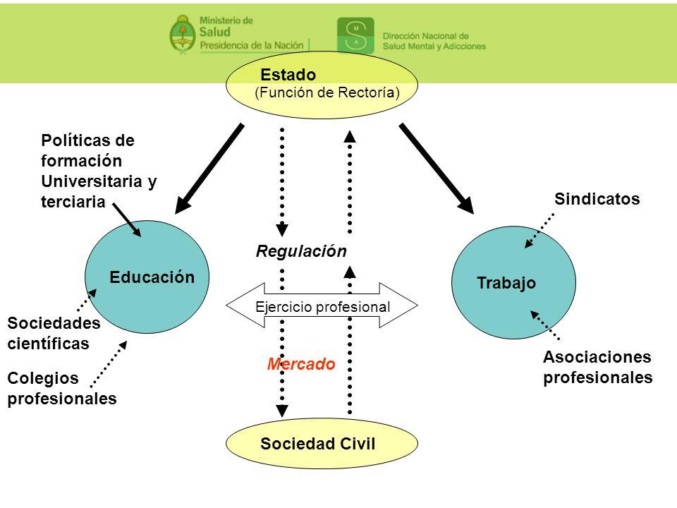 Estado (Función de Rectoría) Sociedad Civil Regulación Educación Trabajo Mercado Políticas de formación Universitaria y terciaria Sociedades científic