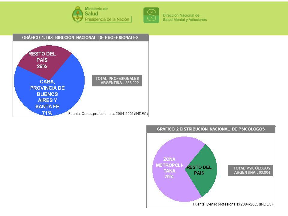 GRÁFICO 1. DISTRIBUCIÓN NACIONAL DE PROFESIONALES TOTAL PROFESIONALES ARGENTINA : 858.222 Fuente: Censo profesionales 2004-2005 (INDEC) TOTAL PSICÓLOG