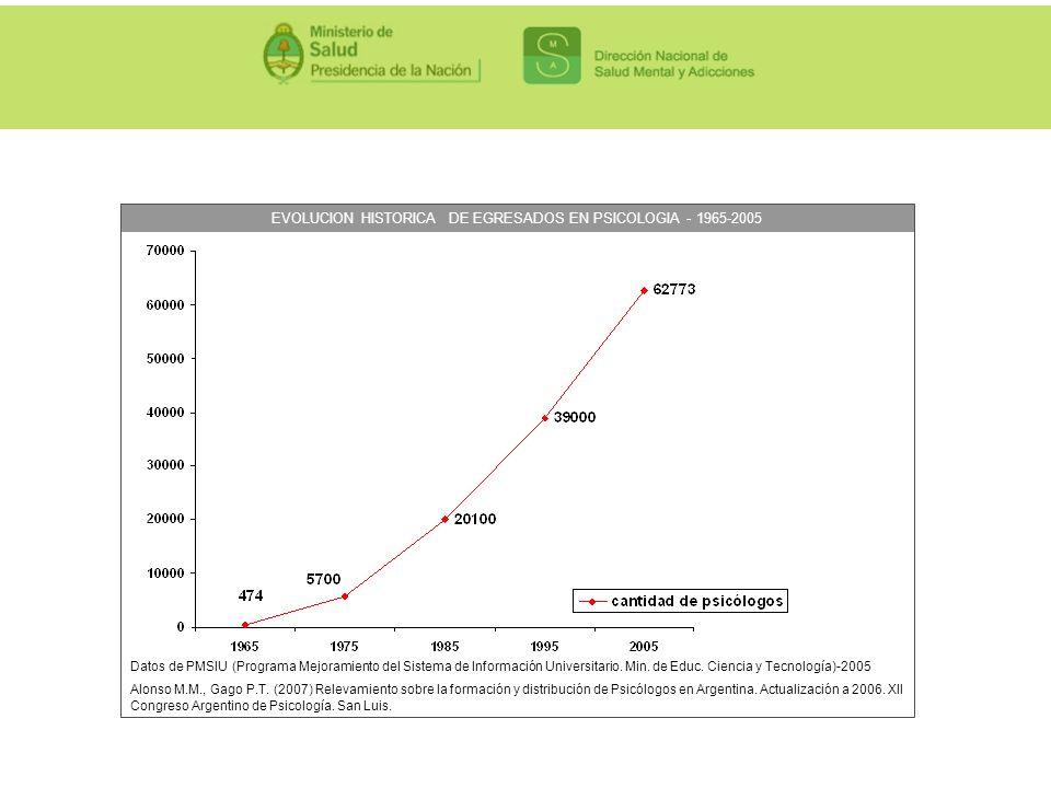 EVOLUCION HISTORICA DE EGRESADOS EN PSICOLOGIA - 1965-2005 Datos de PMSIU (Programa Mejoramiento del Sistema de Información Universitario. Min. de Edu