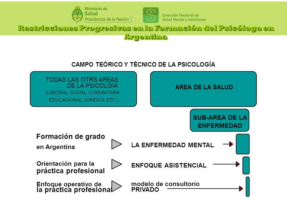Restricciones Progresivas en la Formación del Psicólogo en Argentina Formación de grado en Argentina ENFERMEDAD Orientación para la práctica profesion